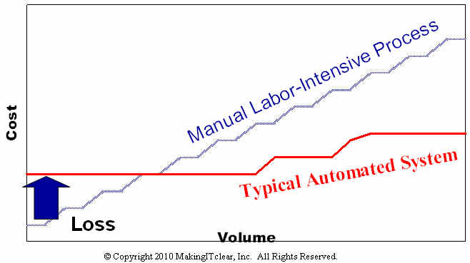 The fixed cost of traditional process automation results in a loss when volumes decline