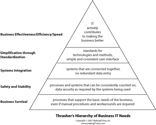 hierarchy of needs. that shows my Hierarchy of
